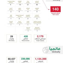 1566 مستفيدًا من استمرار صرف معاشات الضمان في الرياض