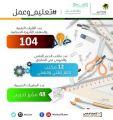 116 كلية تقنية ومكتب دعم مهني تحتضن طلاب الثانوية ضمن (تعليم وعمل)